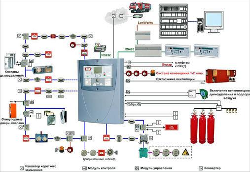 Пожарная сигнализация, системы пожаротушения Подольск