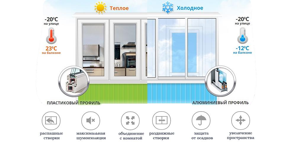xolodnoe-i-teploe-osteklenie-balkonov1.p