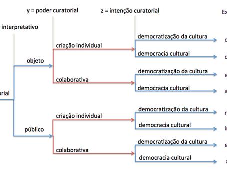 Ferramentas curatoriais para uma democracia cultural