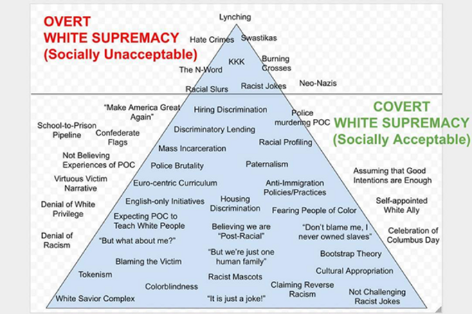 White Supremacy Pyramid.png