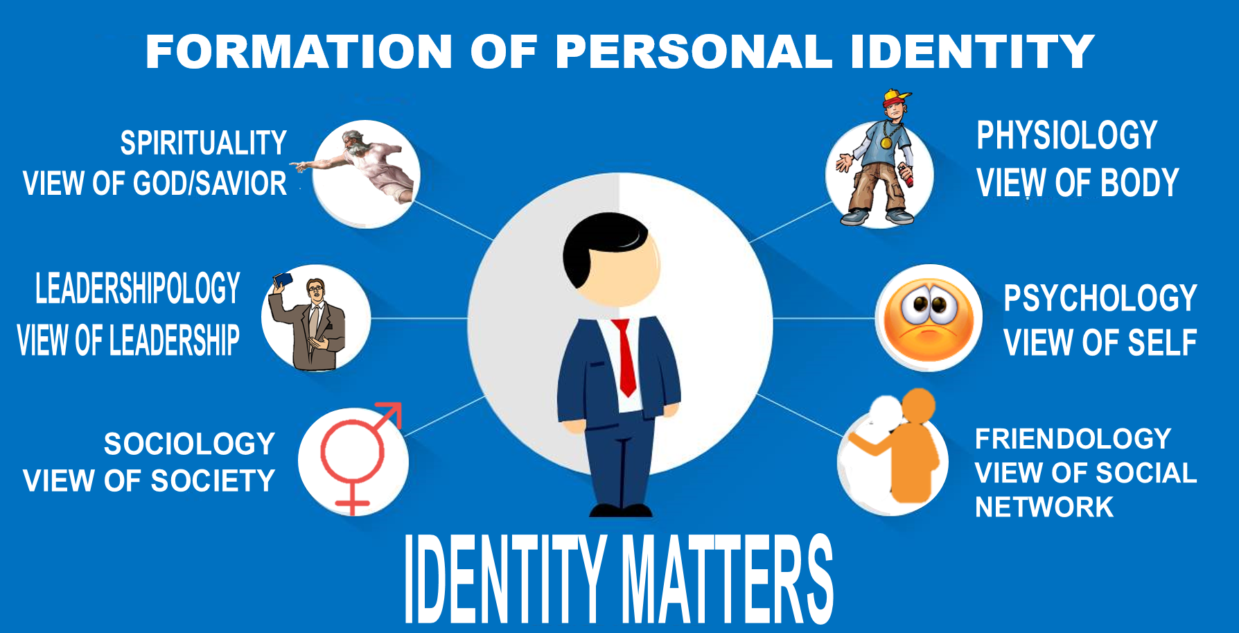 Formation of Identity