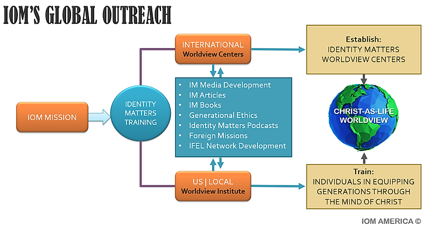 IOM Global Outreach Flow Chart.png