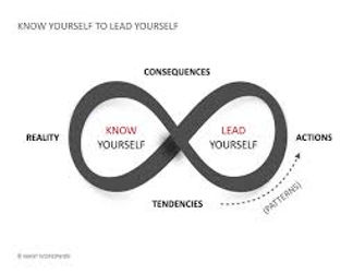 Know Yourself to Lead Yourself.jpg
