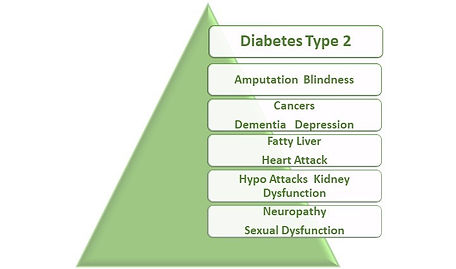 Diabetes death spiral.jpg