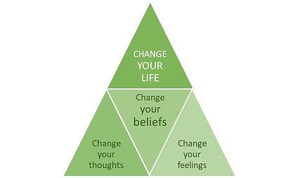 Belief triangle.jpg