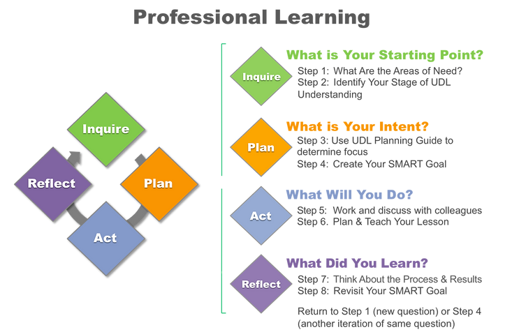 Inquire, Plan, Act and Reflect cylce of professional learning. Long description available through link.