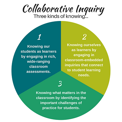 Pie chart labeled Collaborative Thinking: Three Kinds of Knowing, with three sections. 1. Knowing our students as learners by engaging in rich wide ranging classroom assessments. 2. Knowing ourselves as learners by engaging in classroom-embedded inquiries that connect to student learning needs. 3. Knowing what matters in the classroom by identifying the important challenges of practice for students.