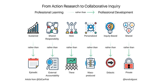 From action research to collaborative inquiry. Long description available by following the link.