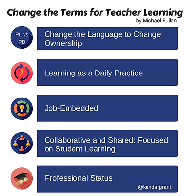 Change the terms for teacher learning (PL vs. PD). Long description available through link.