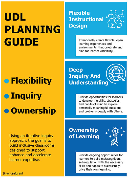 UDL Planning Guide: Flexibility, Inquiry and Owernship. Long description available by following the link.