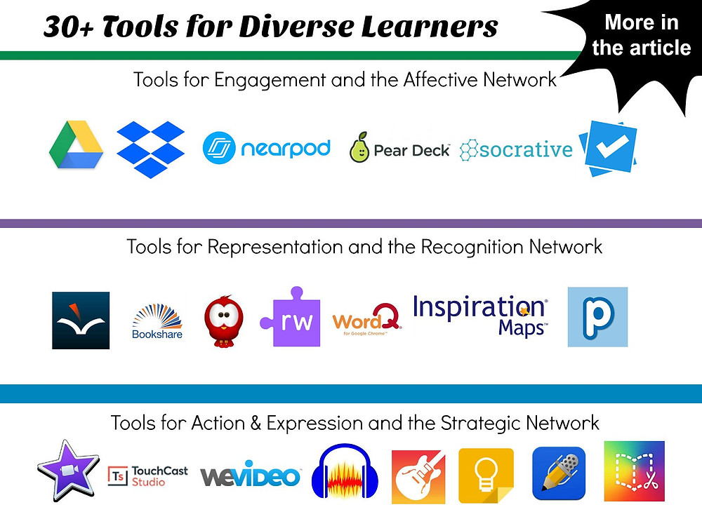 30+ Tools for Diverse Learners: Various images of the tools mentioned in the article.