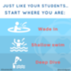 Like your student, start where you are: Wade In (figure in shallow pool), shallow swim (figure in waist-deep water) or Deep Dive (figure learning over blocks about to dive into pool).