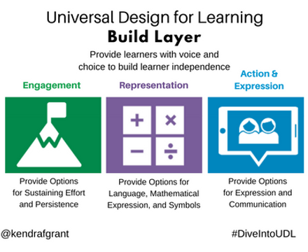 Universal Design for Learning: Build Layer. Long description available by following the link.
