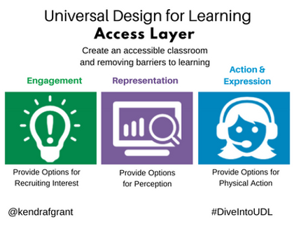 Universal Design for Learning: Access Layer. Long description available by following the link.