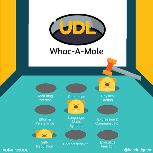 UDL Whac-A-Mole game with the 9 UDL guidelines represented by a slot. A mole is popping up for self-regulation, language, math and symbols and physical action. The one for physical actions about to be hit.