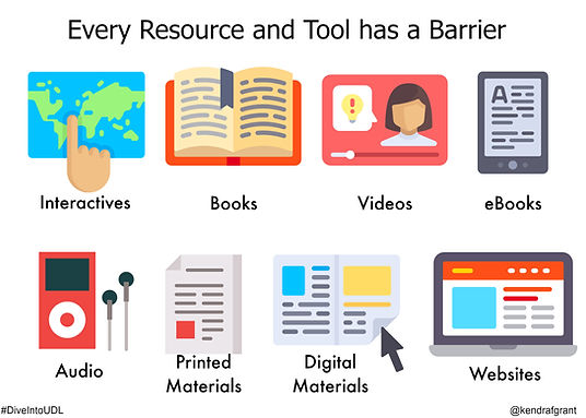 Every resource and tool has a barrier: interactives (a map), books (open book), videos, ebooks (tablet), audio (iPod), printed materials (printed pages), digital materials (web page), websites (laptop).
