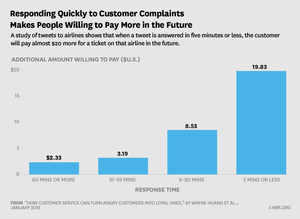 Responding Quickly to Customers Complaints Makes People