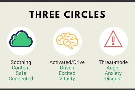 Mental Health, Three Circles. Adventure Accessories