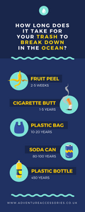 Pinterest - Simple Steps to Reducing Plastic, Adventure Accessories
