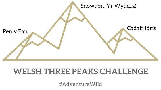 Welsh Three Peaks Challege, Adventure Accessories