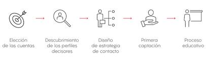 Cómo integrar Sales Navigator en tu estrategia account-based marketing (ABM)