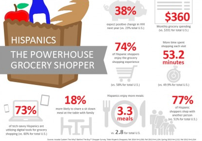 'The_Why__Behind_The_Buy'_Study_Delivers_New_Research_on_the_Hispanic_Grocery_Shopper.png