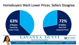 Homebuyers Want LOwer Prices. Sellers Disagree.