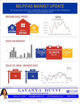 Check out the MILPITAS market update for Dec 2019