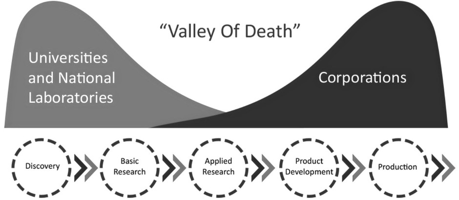 "~90% of research grant applications go UNFUNDED: Climbing out of the ""valley of death"""