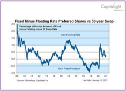 Preferred Shares vs 30-year Swap