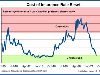 Preferred share cost of insurance indicator at lowest level since 2018
