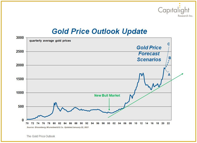 Gold Price Outlook Update