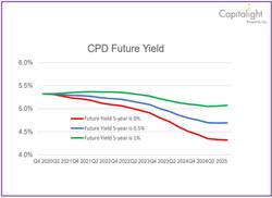 Future Yield