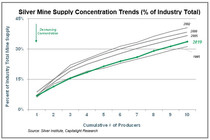 Silver Mining Concentration