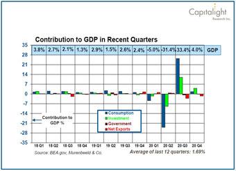Contribution to GDP