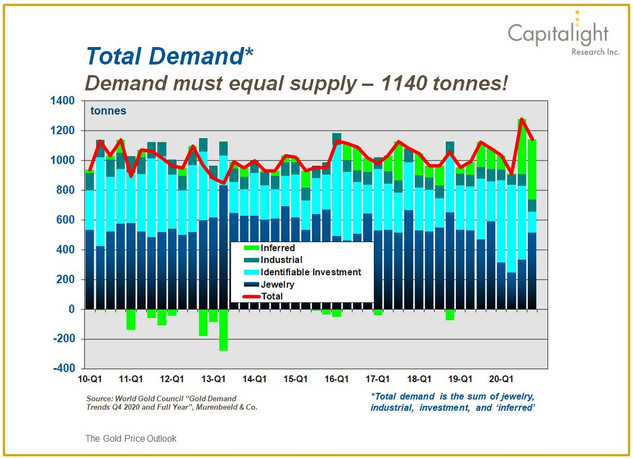 Supply and Demand Model
