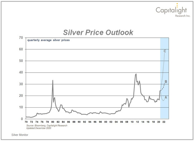 Silver Price Outlook