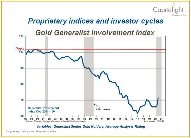 Generalist Involvement Index
