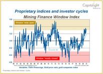 Mining Finance Window Index