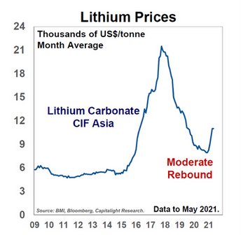 Lithium Prices - Source in chart.png