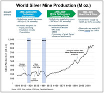 Silver Mine Production