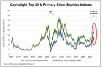 Silver Indices