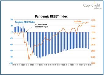 Pandemic Reset Index