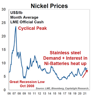 Nickel Prices - Source in chart.png