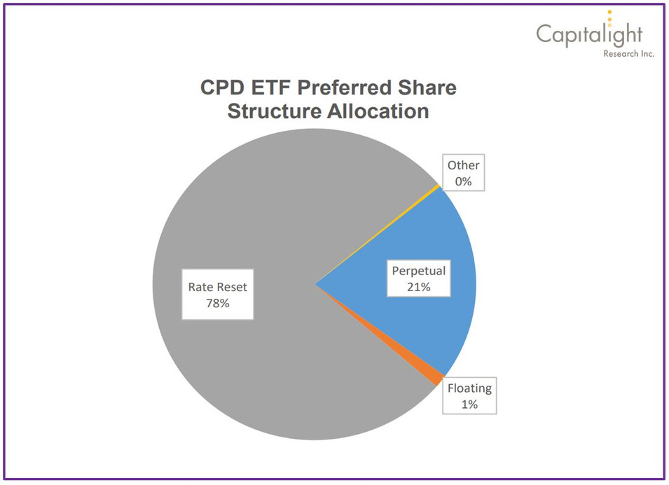 Preferred Share Structure Allocation