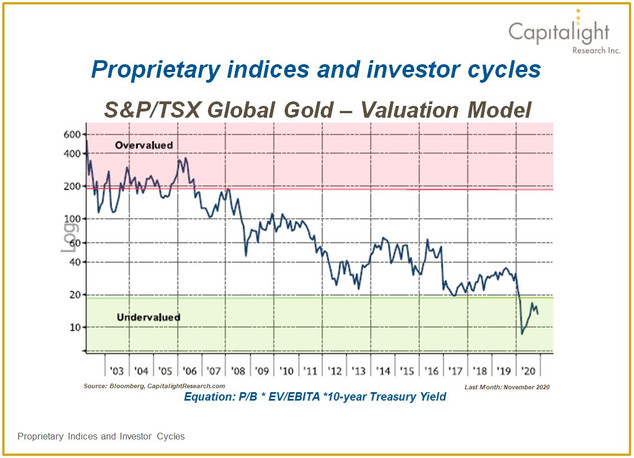 S&P/TSX Global Gold Valuation Model