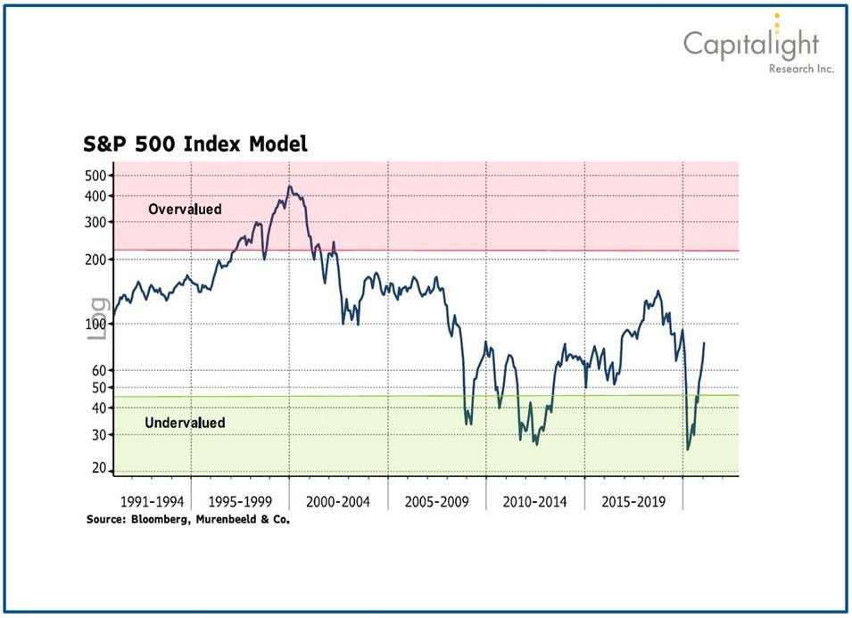 S&P 500 Index Model