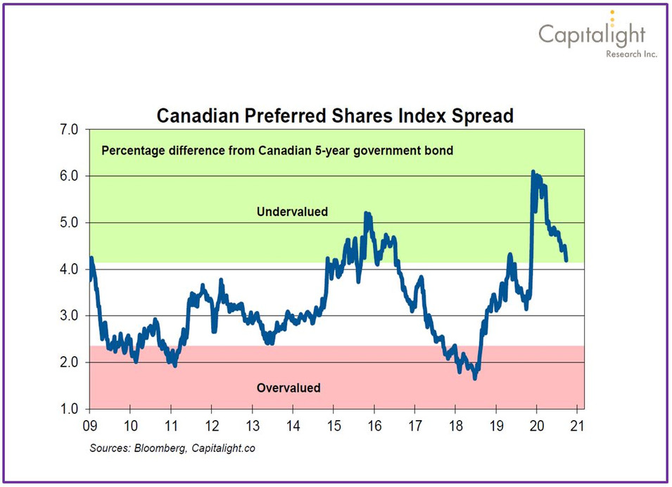 Canadian Preferred Shares Index Spread