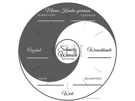 Bierdeckel Business Planung