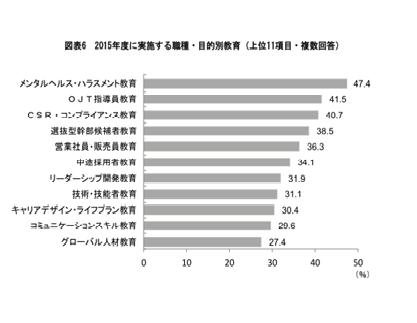 出典:2015年度(第39回教育研修費用の実態調査 産労総合研究所)